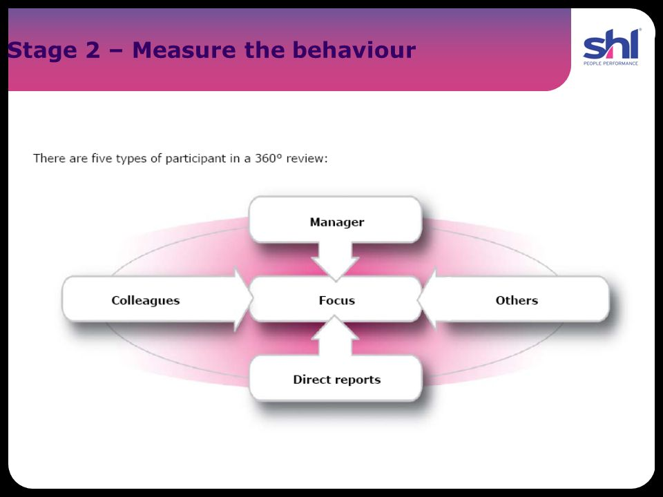 Stage 2 – Measure the behaviour