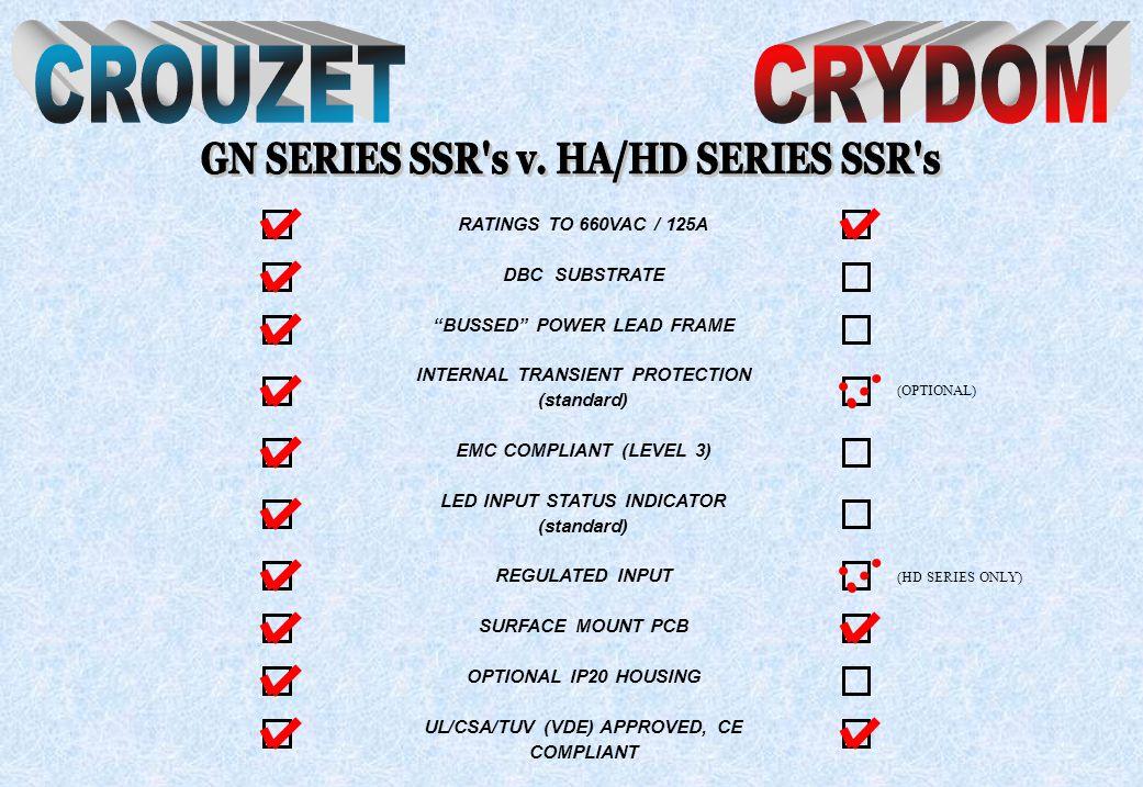 CROUZET CRYDOM GN SERIES SSR s v. HA/HD SERIES SSR s