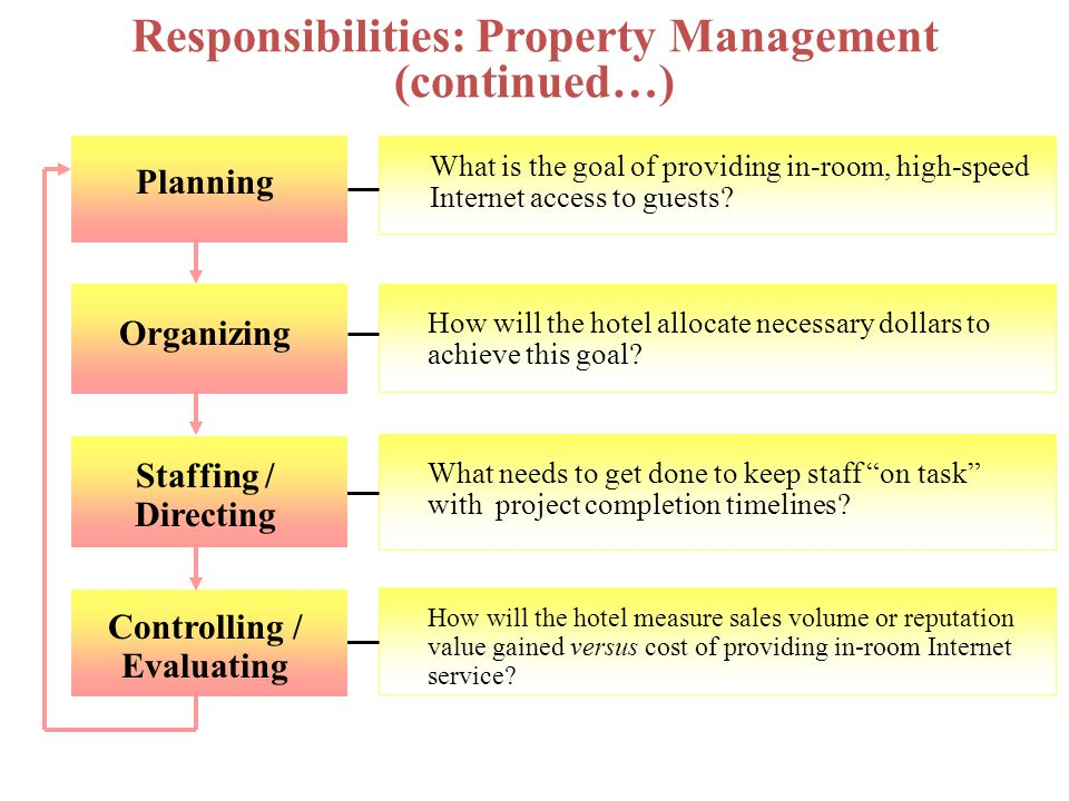 Responsibilities: Property Management (continued…)