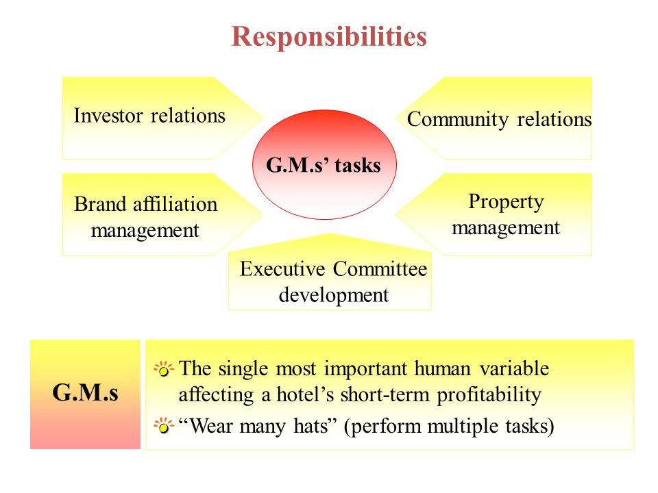 Responsibilities G.M.s Investor relations Community relations
