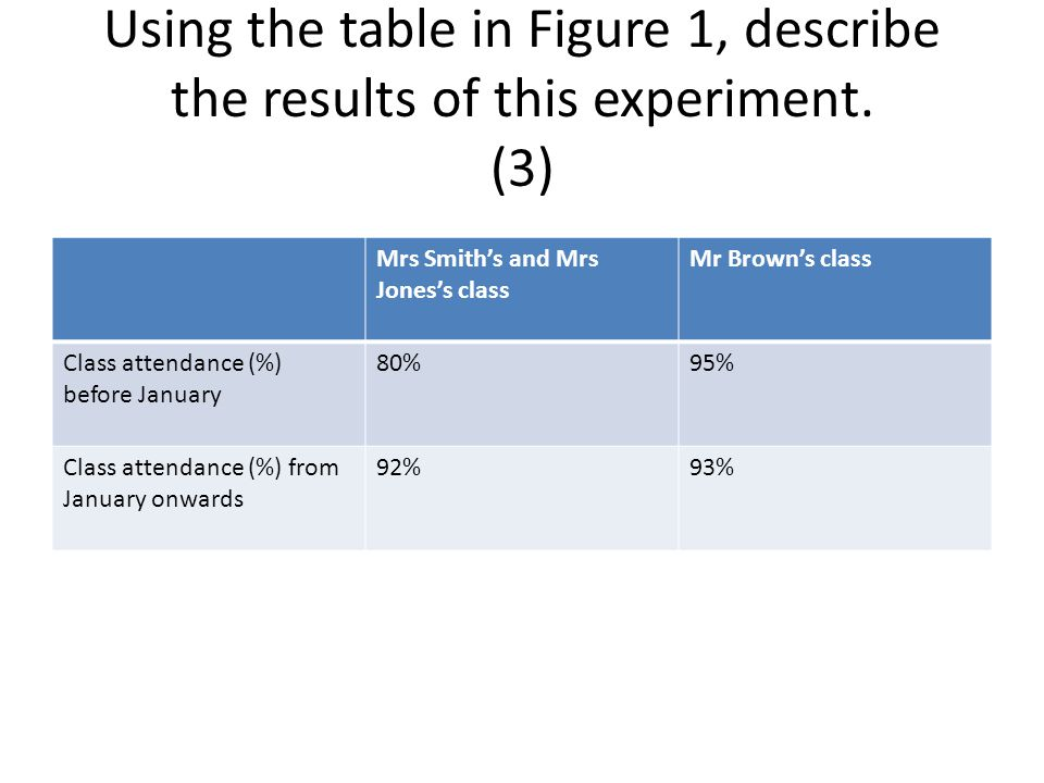 Using the table in Figure 1, describe the results of this experiment