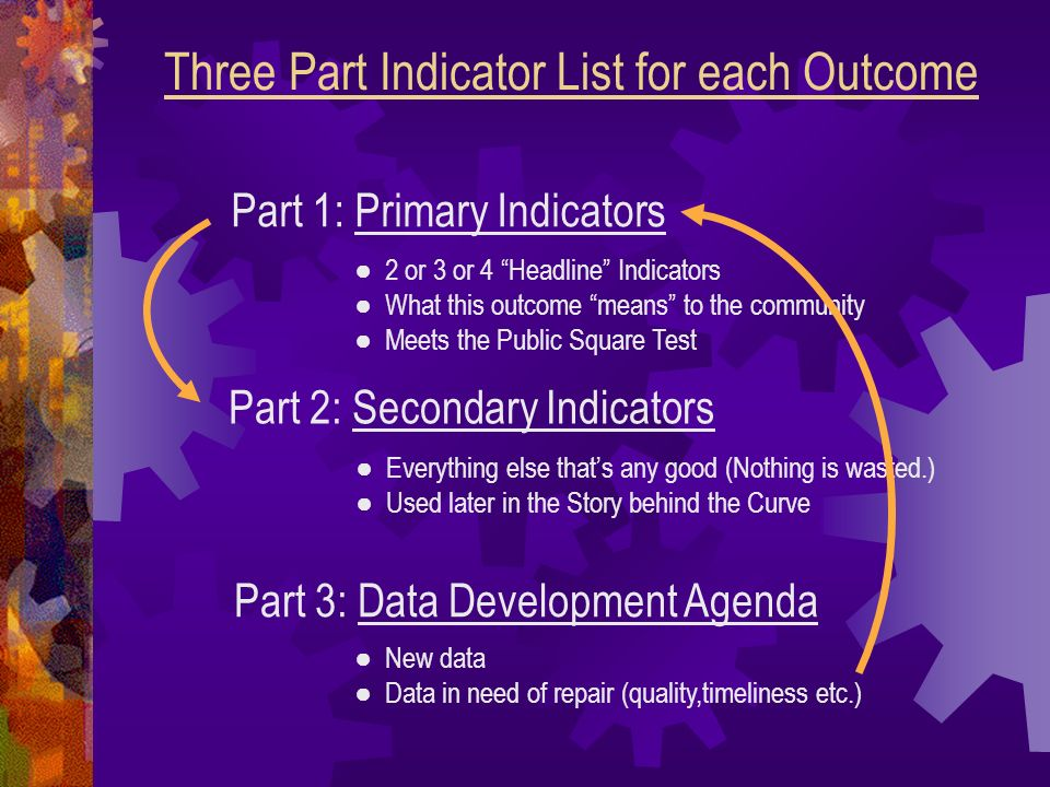 Three Part Indicator List for each Outcome
