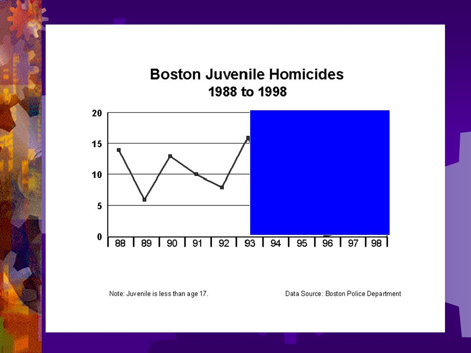 Boston successfully turned the curve on juvenile homicide rates, with zero homicides between July 1995 and December 1997, 2 and one half years.