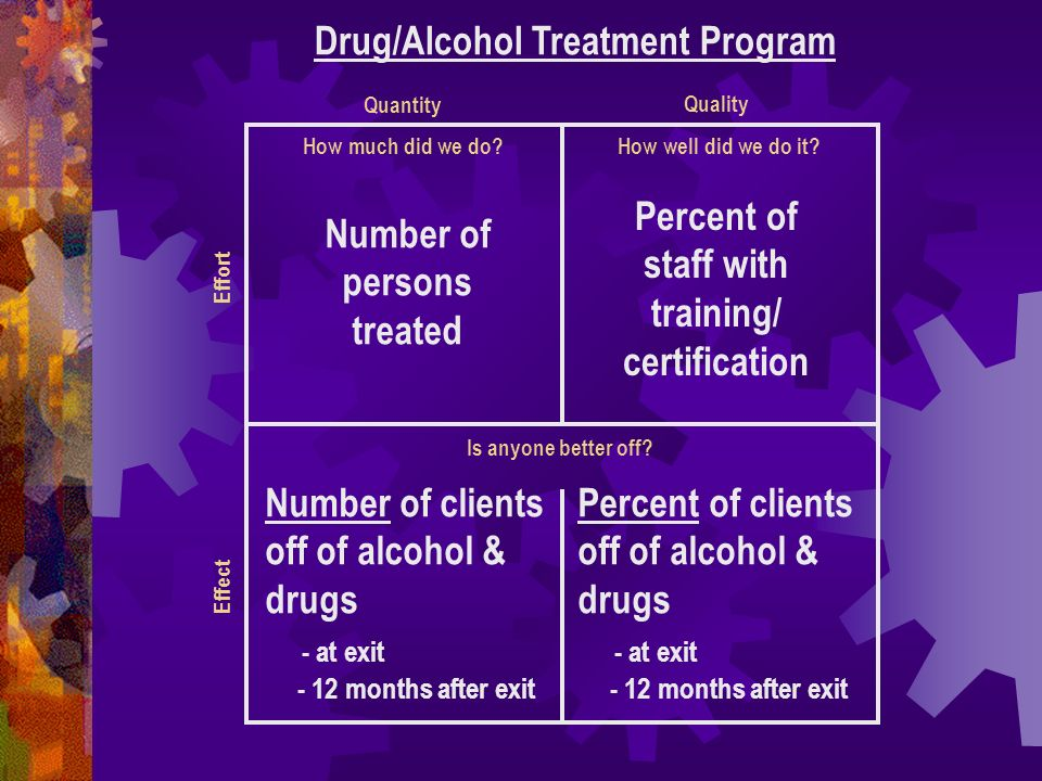 Drug/Alcohol Treatment Program