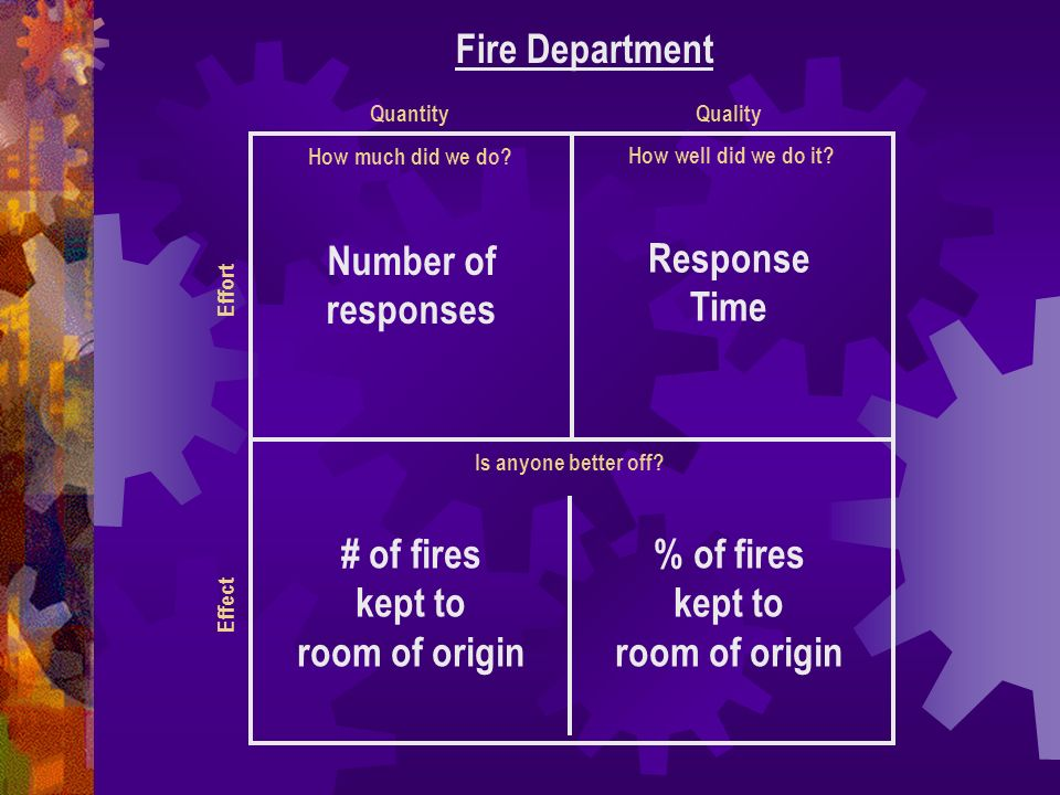 # of fires kept to room of origin % of fires kept to room of origin