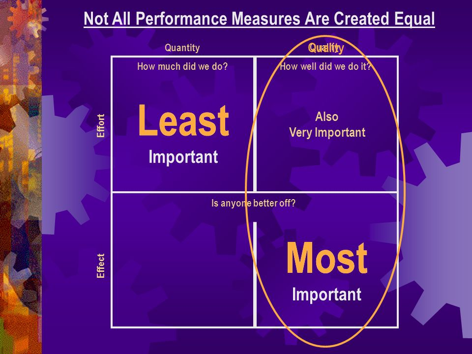 Not All Performance Measures Are Created Equal