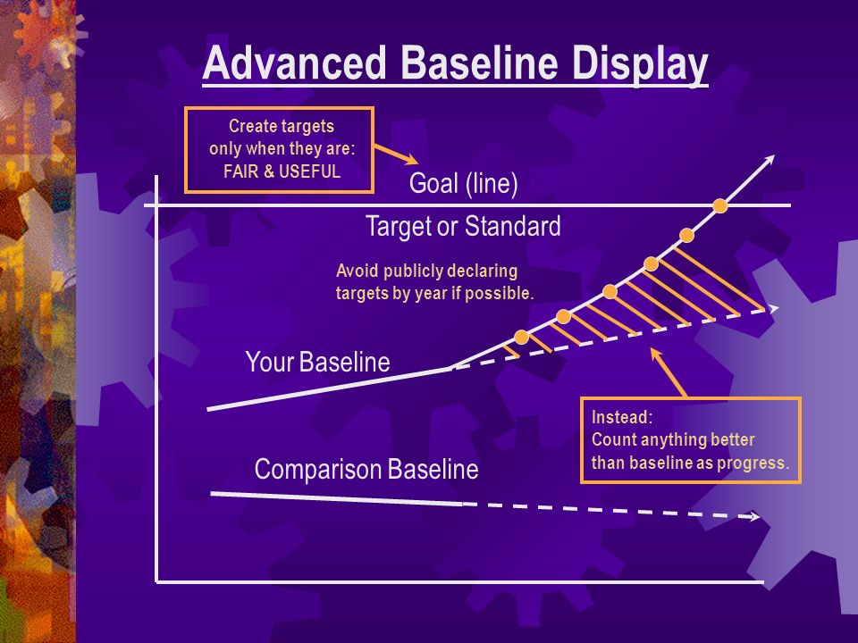 Advanced Baseline Display