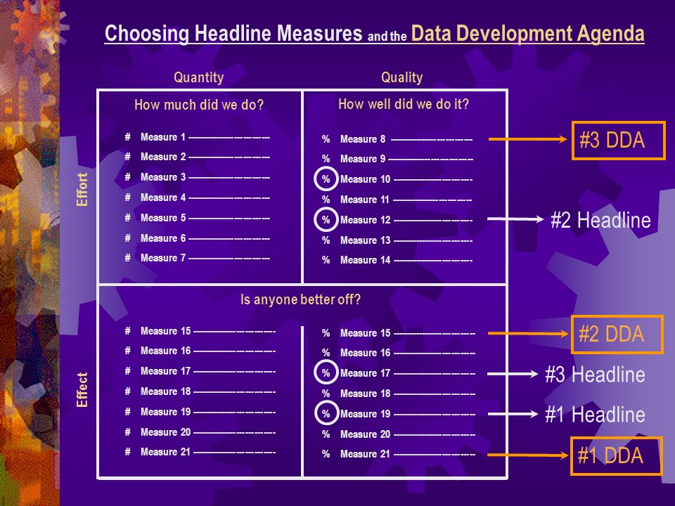 Choosing Headline Measures and the Data Development Agenda