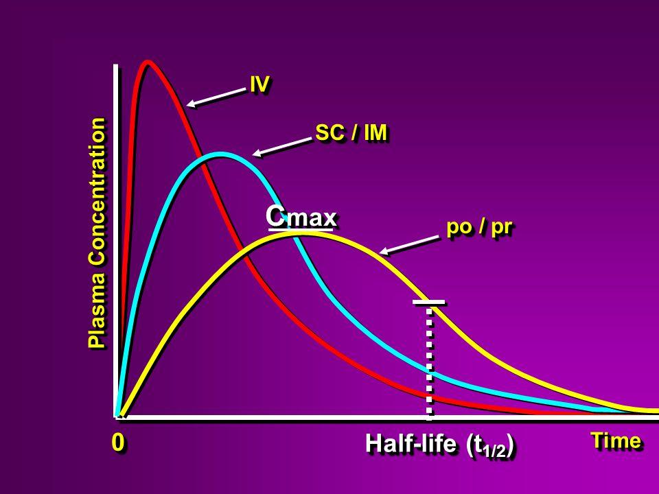 IV SC / IM Cmax po / pr Plasma Concentration Half-life (t1/2) Time