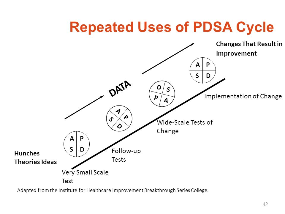 Repeated Uses of PDSA Cycle
