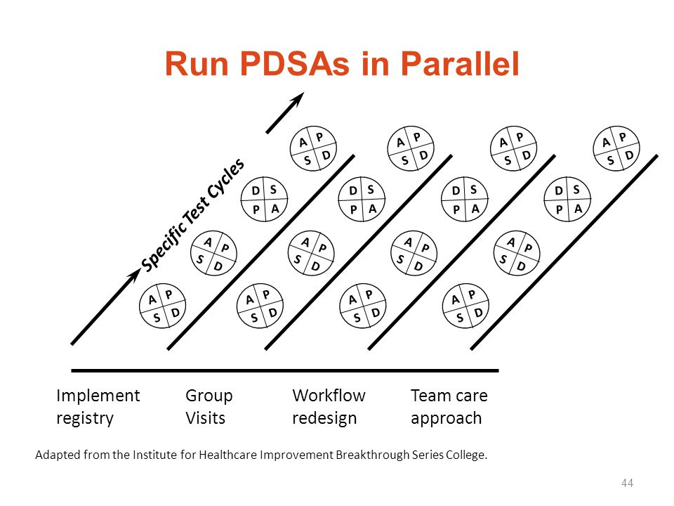 Run PDSAs in Parallel Specific Test Cycles Implement registry