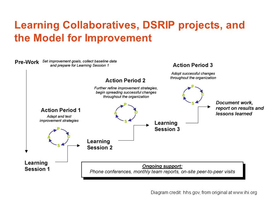 Learning Collaboratives, DSRIP projects, and the Model for Improvement