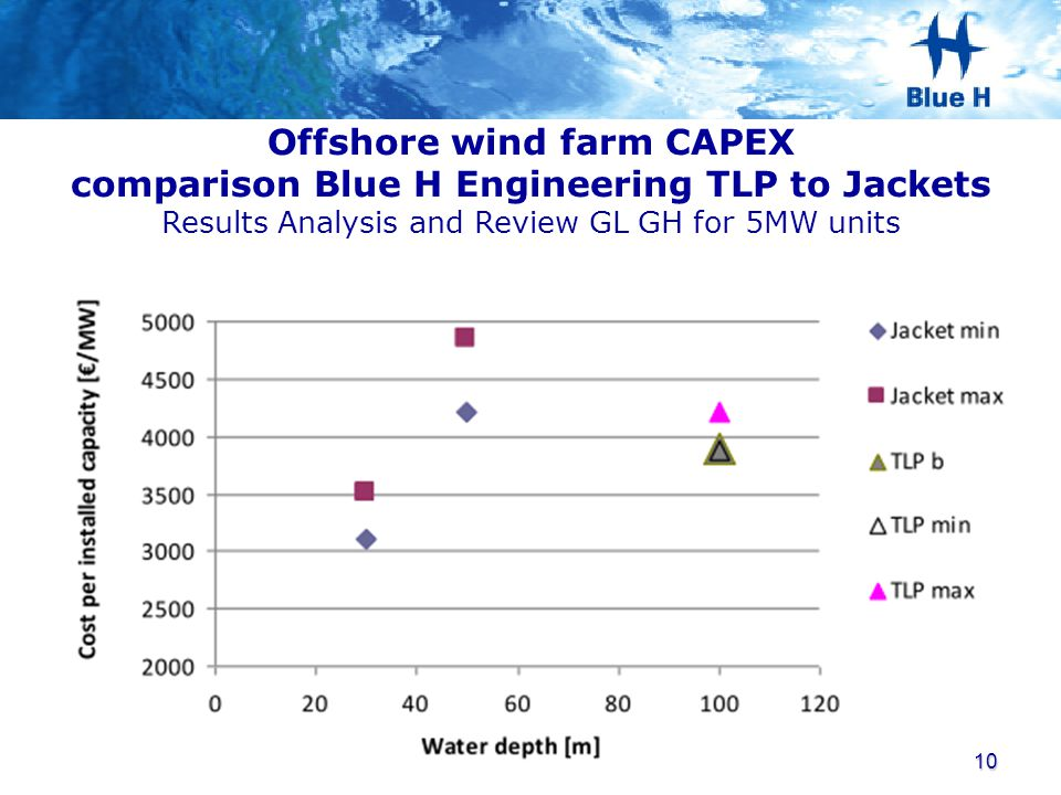 Offshore wind farm CAPEX comparison Blue H Engineering TLP to Jackets