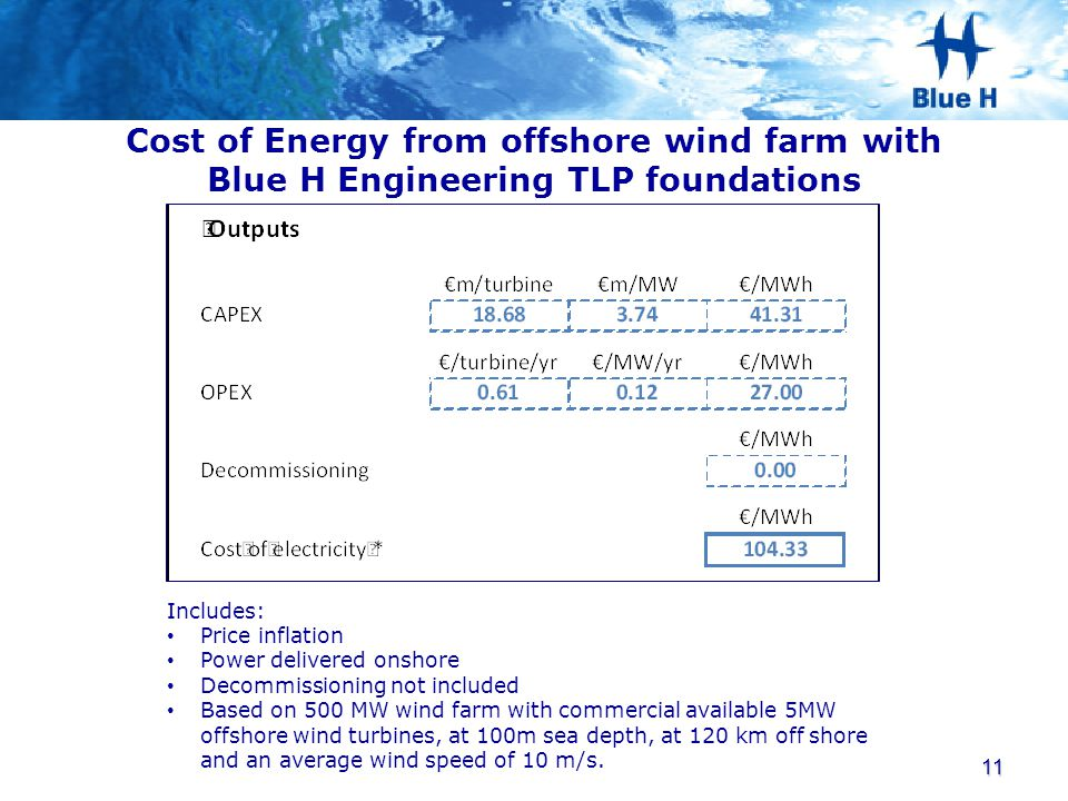 Cost of Energy from offshore wind farm with Blue H Engineering TLP foundations