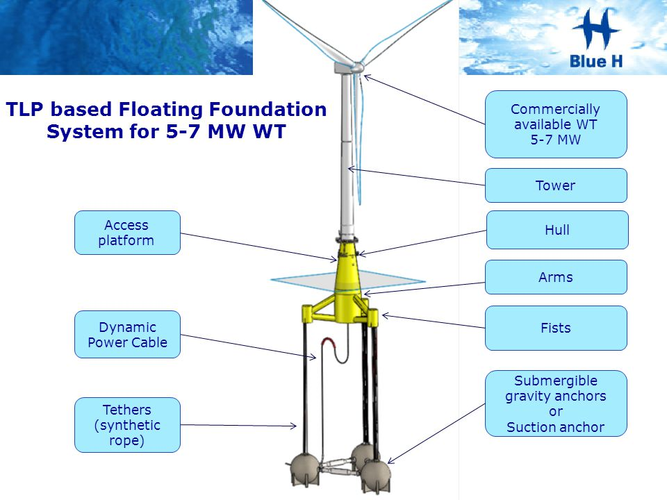 TLP based Floating Foundation System for 5-7 MW WT