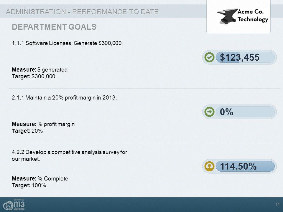 $123,455 $123,455 0% 0% 114.50% 114.50% DEPARTMENT GOALS
