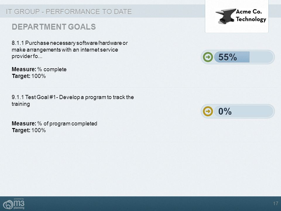 55% 55% 0% 0% DEPARTMENT GOALS IT GROUP - PERFORMANCE TO DATE