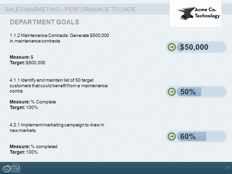 $50,000 $50,000 50% 50% 60% 60% DEPARTMENT GOALS