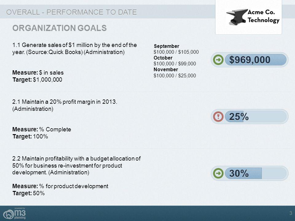 $969,000 $969,000 25% 25% 30% 30% ORGANIZATION GOALS