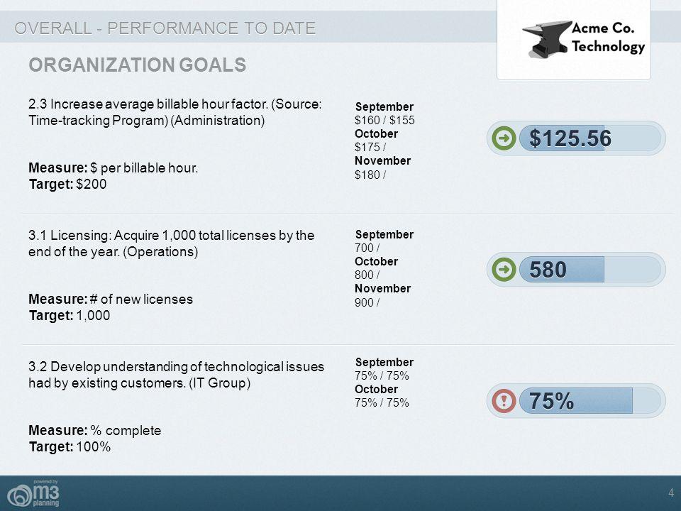 $125.56 $125.56 580 580 75% 75% ORGANIZATION GOALS