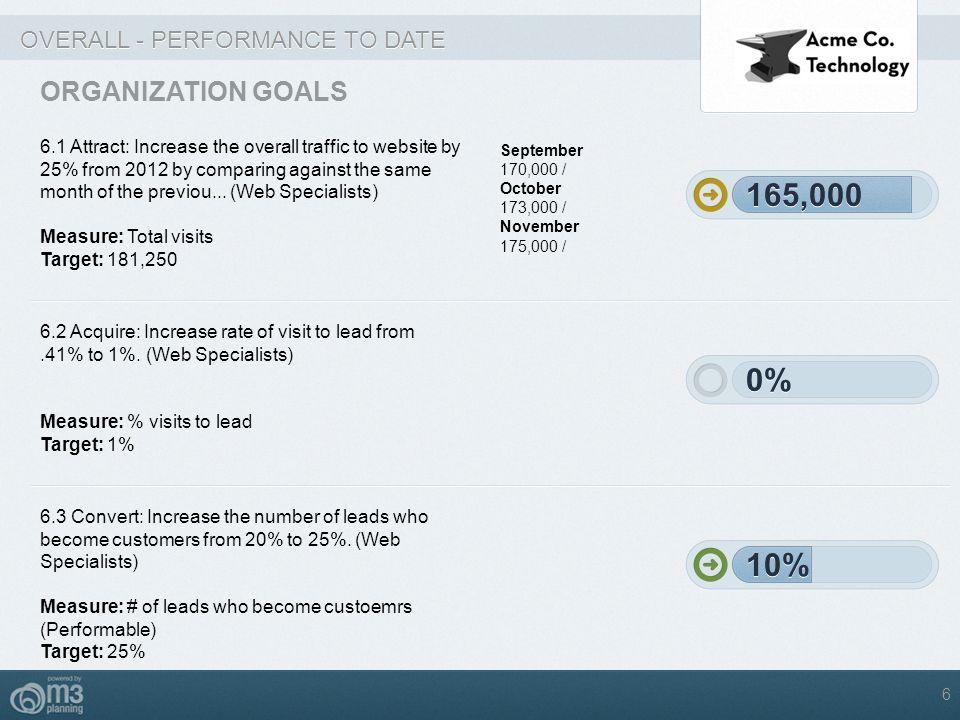 165,000 165,000 0% 0% 10% 10% ORGANIZATION GOALS