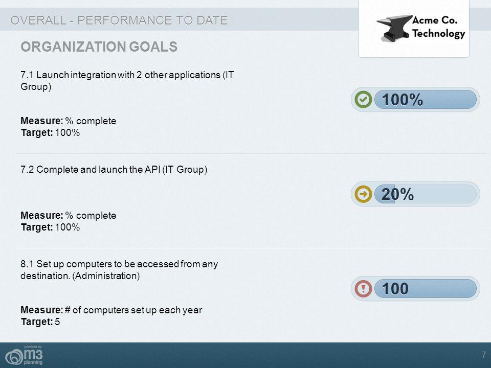 100% 100% 20% 20% 100 100 ORGANIZATION GOALS
