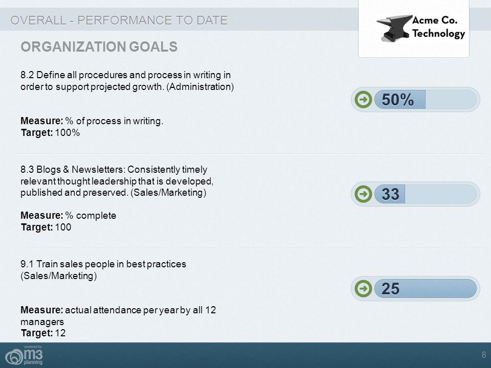 50% 50% 33 33 25 25 ORGANIZATION GOALS OVERALL - PERFORMANCE TO DATE