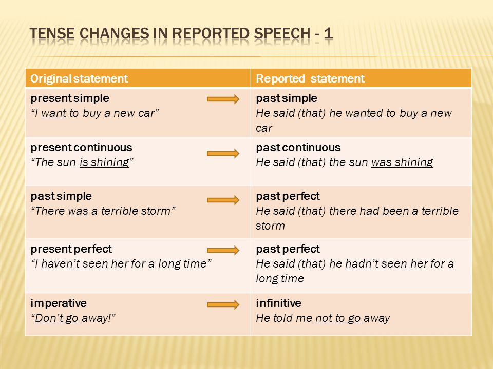 Tense changes in reported speech - 1