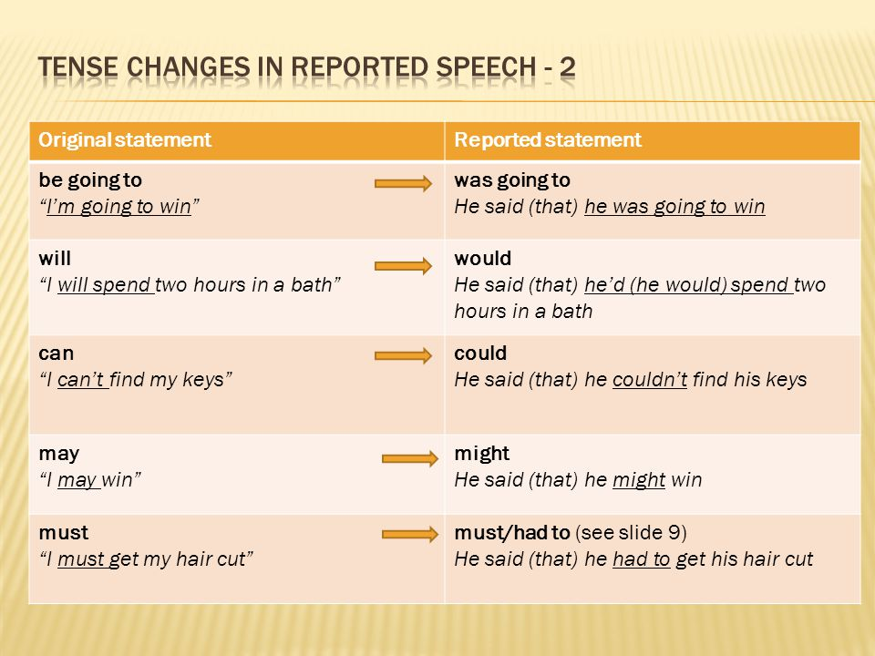 Tense changes in reported speech - 2