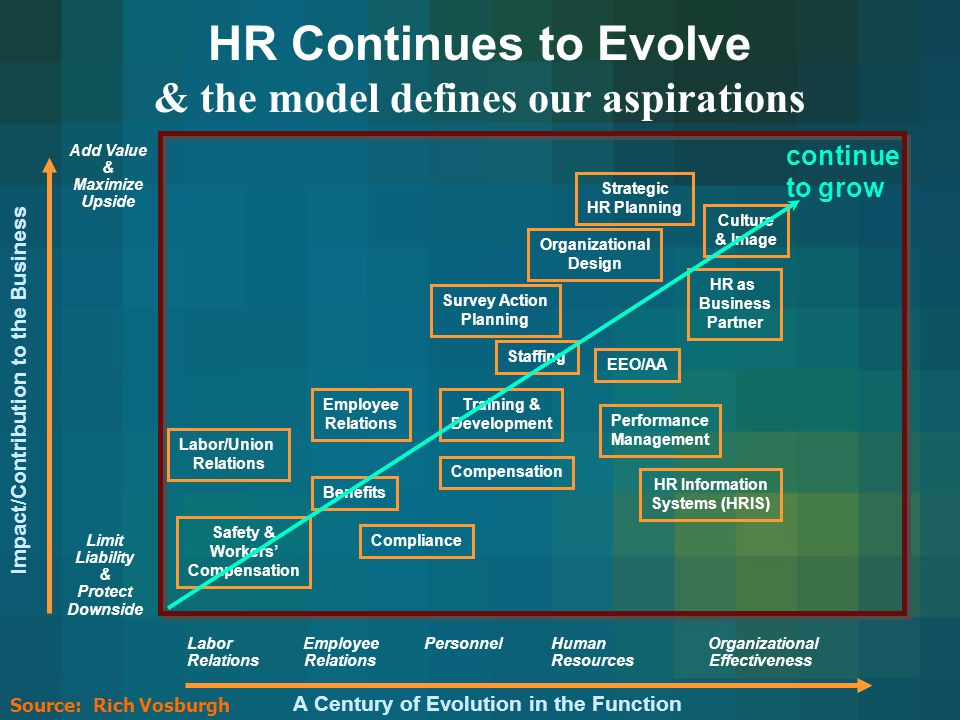 Future Of Hr Metrics A Brave New World  Ppt Video Online Download