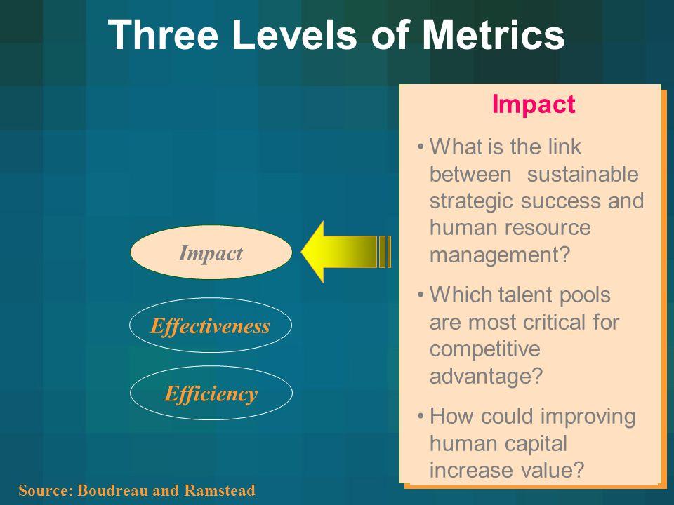 Three Levels of Metrics