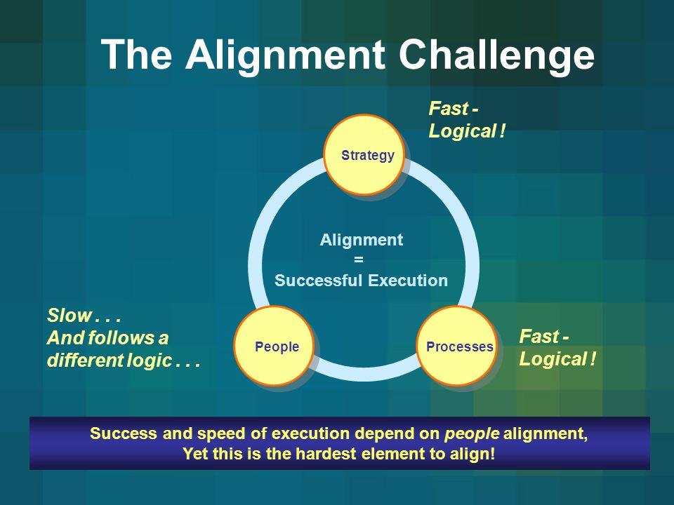 The Alignment Challenge