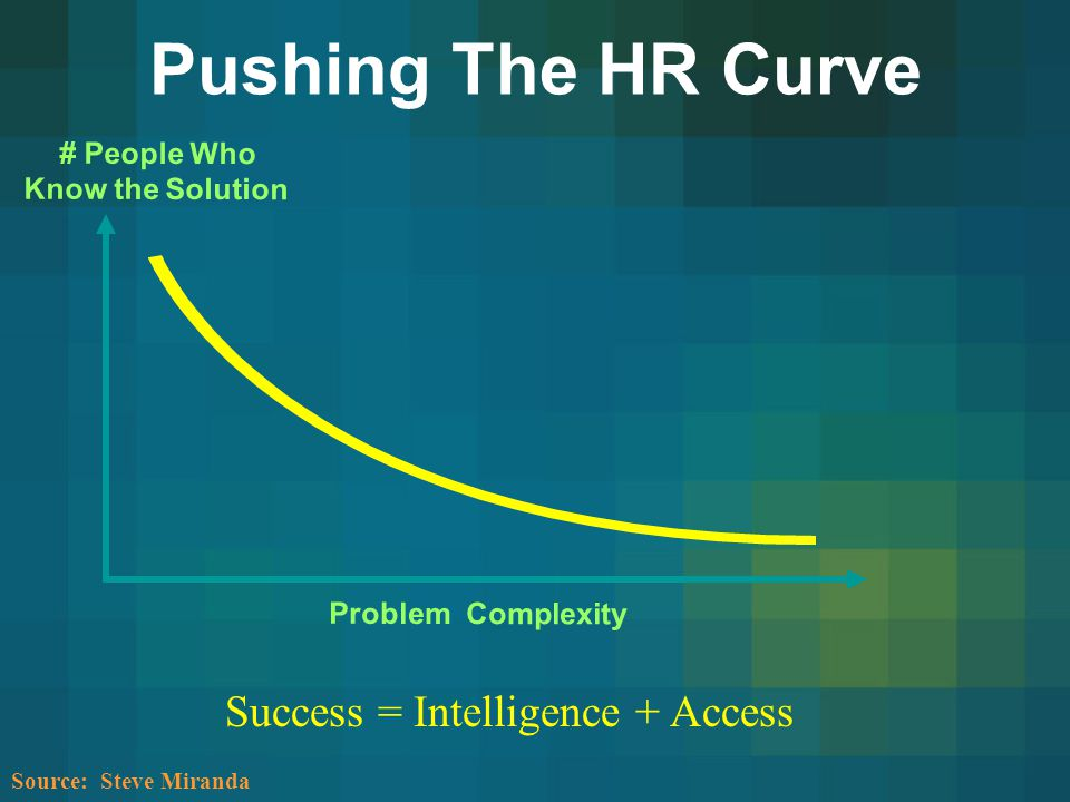 Pushing The HR Curve Success = Intelligence + Access # People Who
