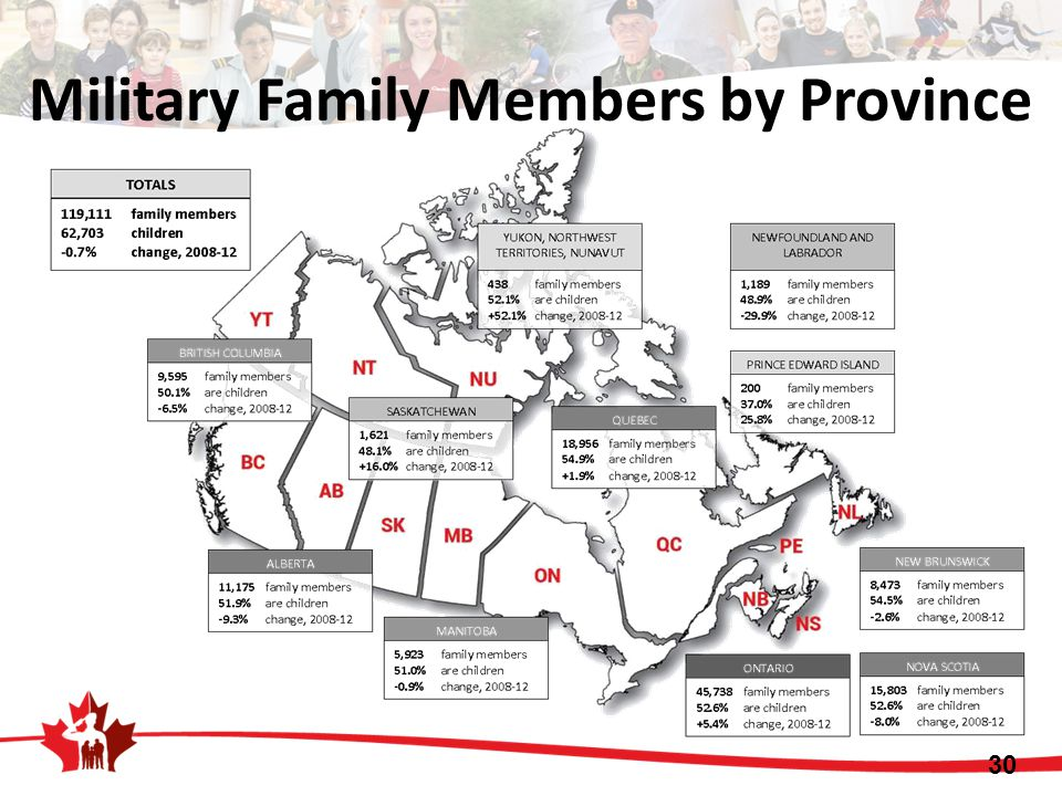 Military Family Members by Province