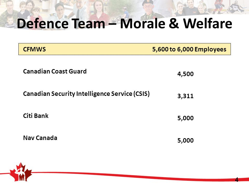 Defence Team – Morale & Welfare