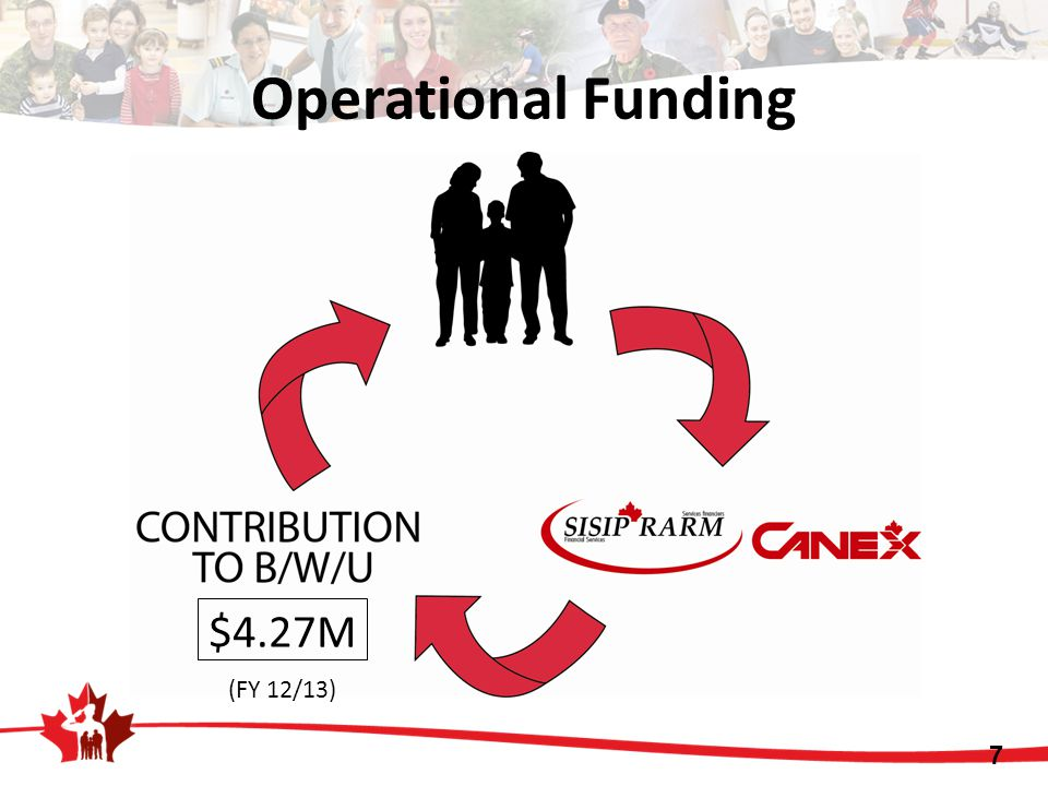 Operational Funding $4.27M (FY 12/13)
