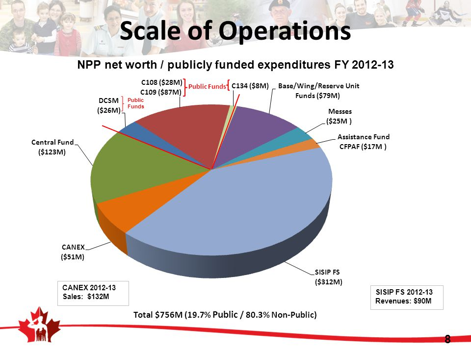 Scale of Operations NPP net worth / publicly funded expenditures FY 2012-13