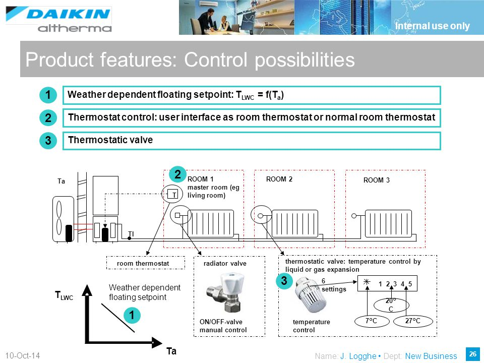 Product features: Control possibilities