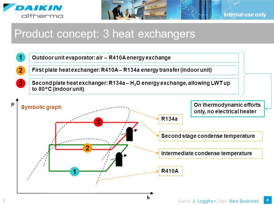 Product concept: 3 heat exchangers
