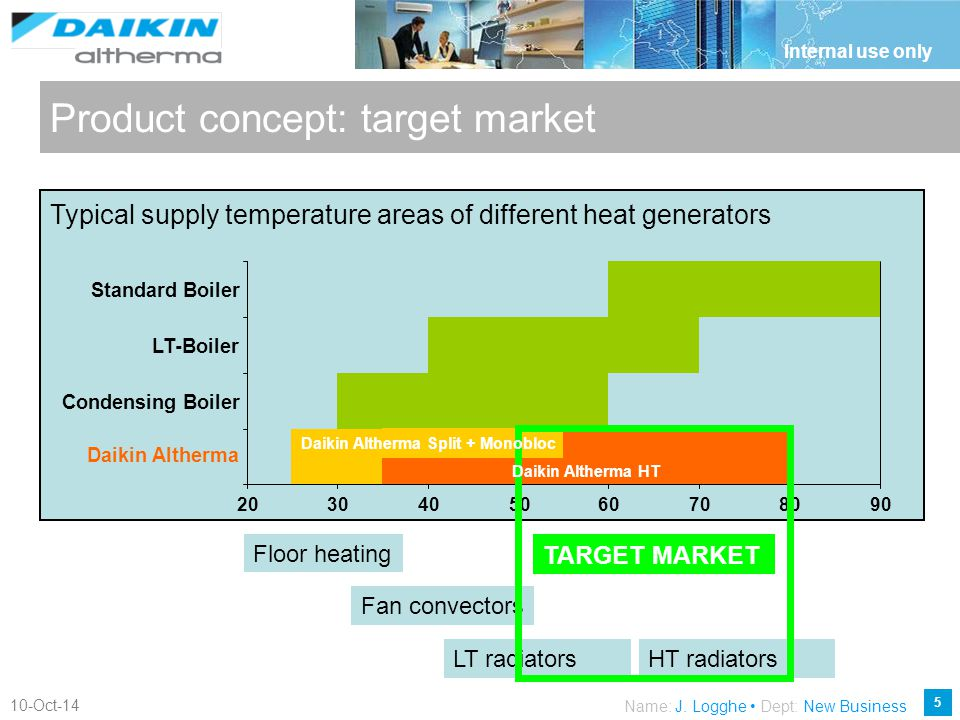 Product concept: target market