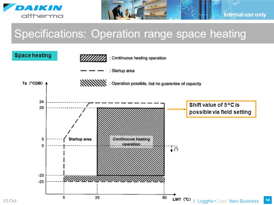 Specifications: Operation range space heating