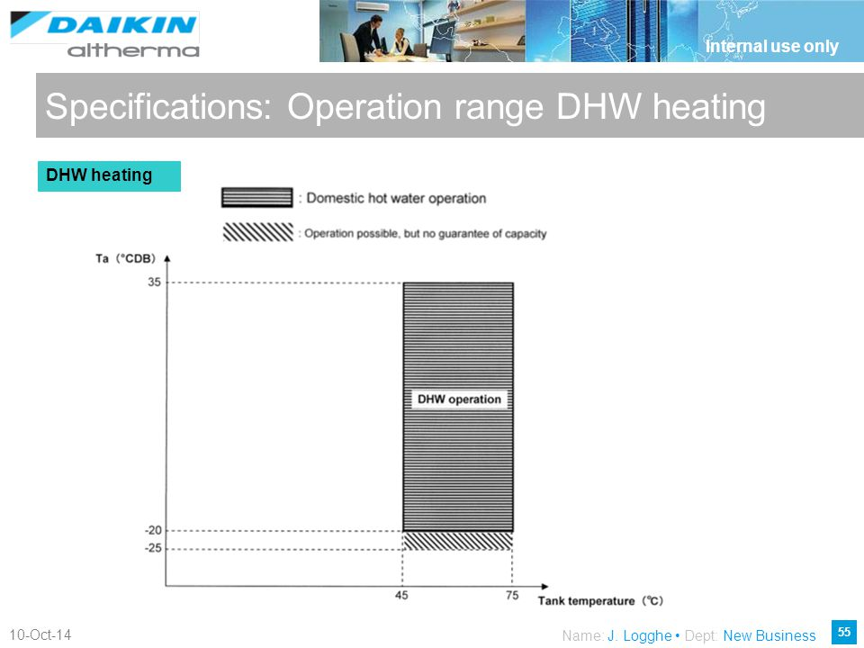 Specifications: Operation range DHW heating