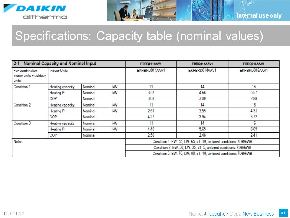 Specifications: Capacity table (nominal values)