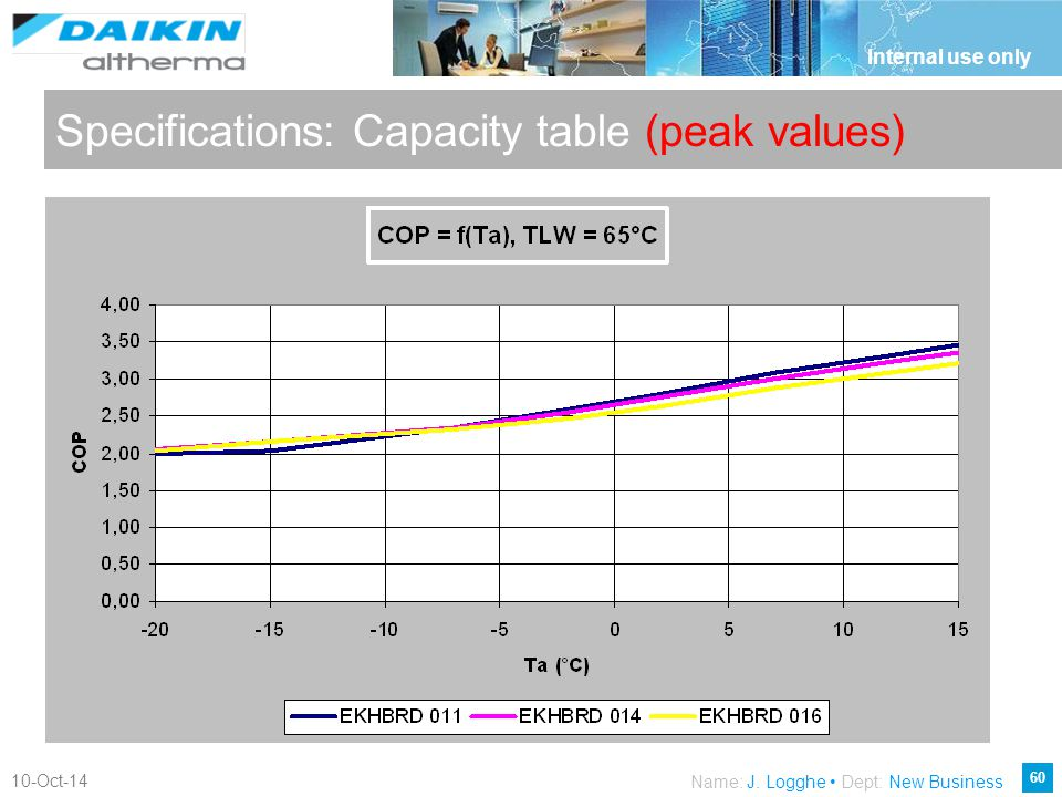 Specifications: Capacity table (peak values)