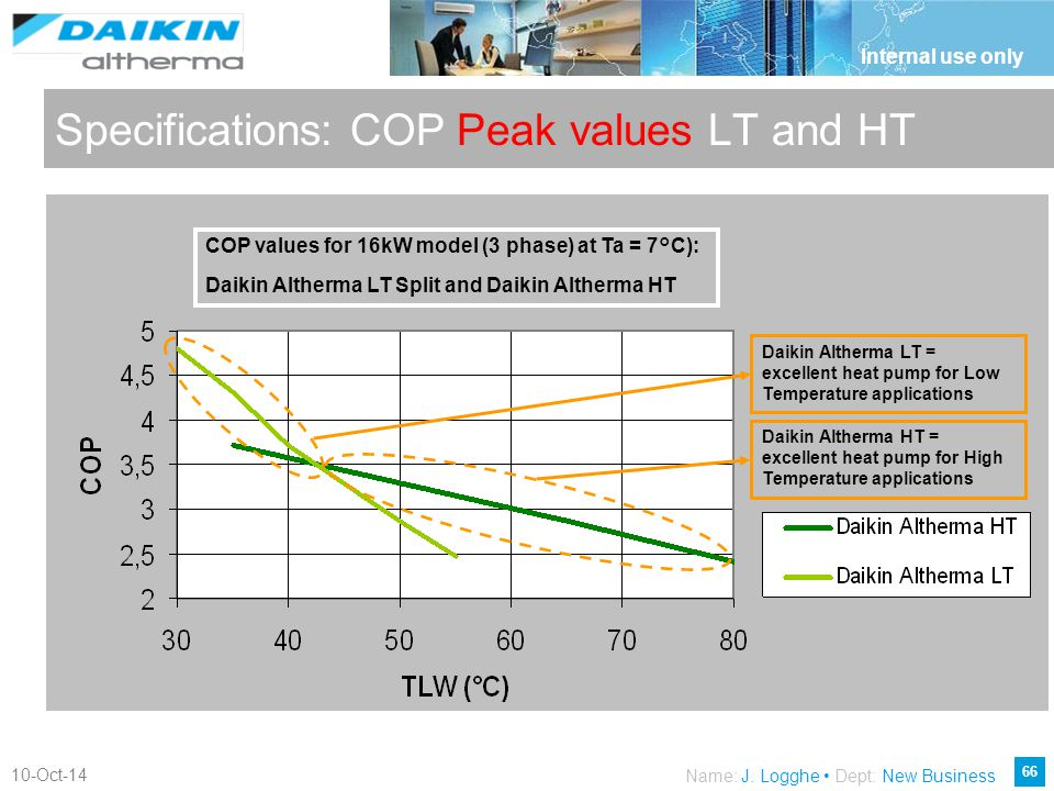 Specifications: COP Peak values LT and HT