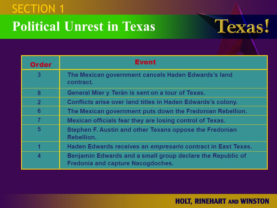 Political Unrest in Texas