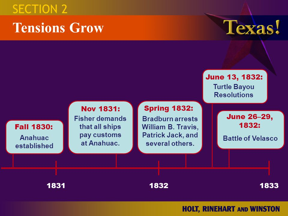 Tensions Grow SECTION 2 Fall 1830: Nov 1831: Spring 1832: