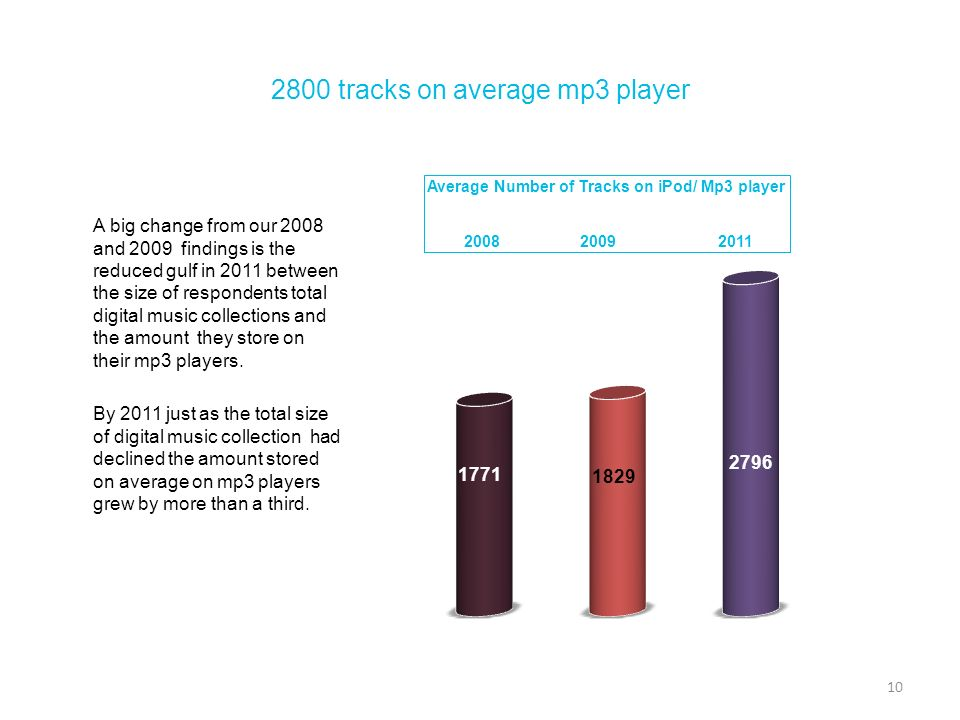 2800 tracks on average mp3 player