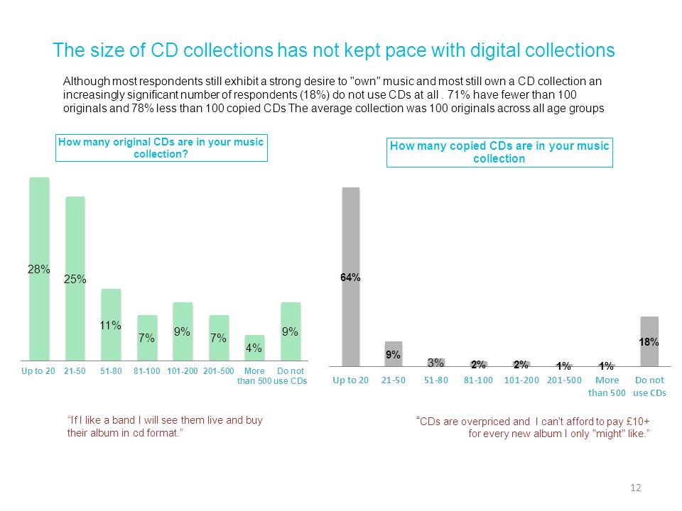 The size of CD collections has not kept pace with digital collections