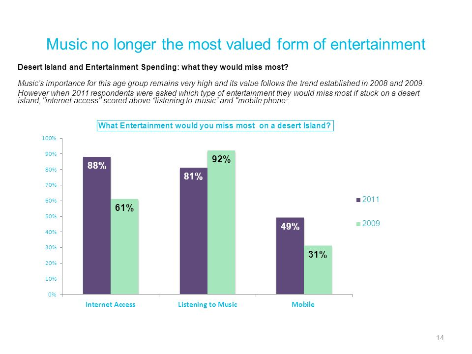 Music no longer the most valued form of entertainment